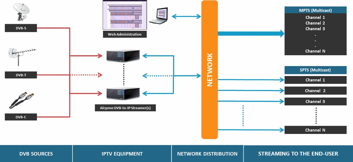 Products: IPTV architecture including DVB-to-IP Streamers