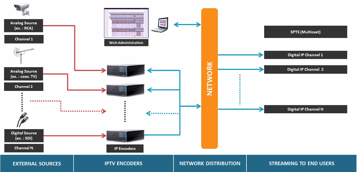 Products: IPTV architecture including IPTV Encoders
