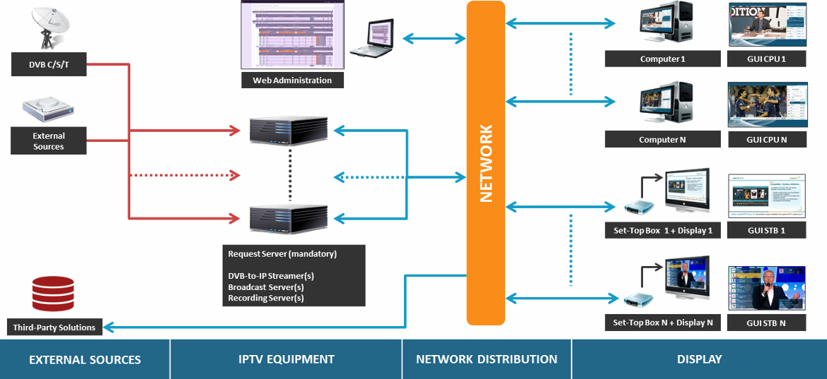 Solutions: IPTV architecture for Corporate